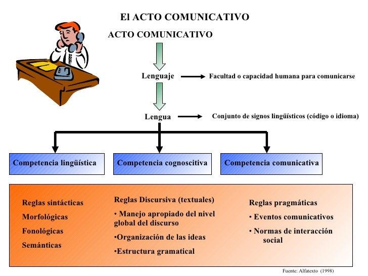El ACTO COMUNICATIVO ACTO COMUNICATIVO Lenguaje Facultad o capacidad humana para comunicarse Lengua Conjunto de signos lin...