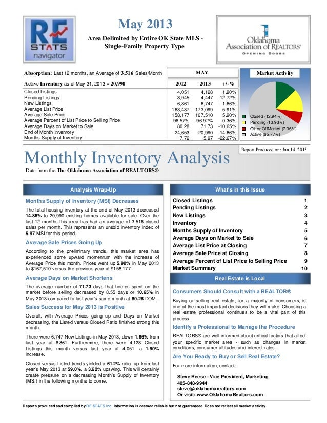Monthly Inventory AnalysisData from the The Oklahoma Association of REALTORS®Area Delimited by Entire OK State MLS -Single...