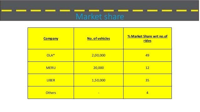 Cash Car Rentals >> TAXI WARS IN INDIA (OLA CABS VS UBER)