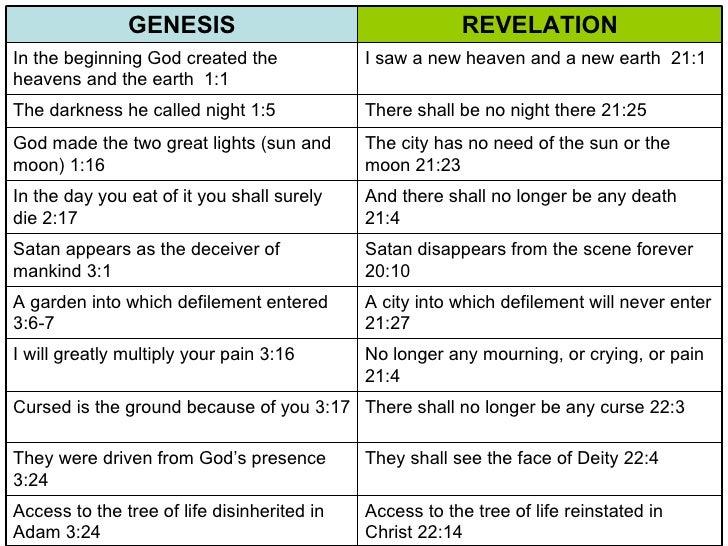 Old Testament Vs. New Testament