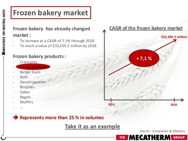 How has the bread market changed?