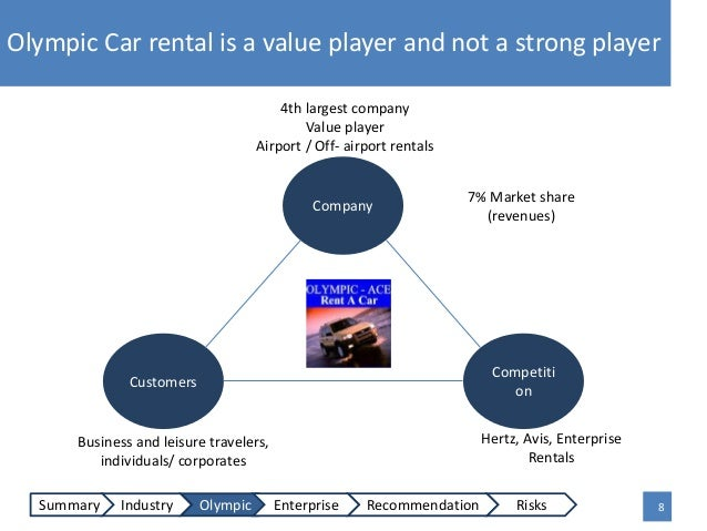 oylmpic rent a car case analysis essay An education from lund university is internationally recognised we are  consistently ranked as one of the world's top 100 universities, placing.