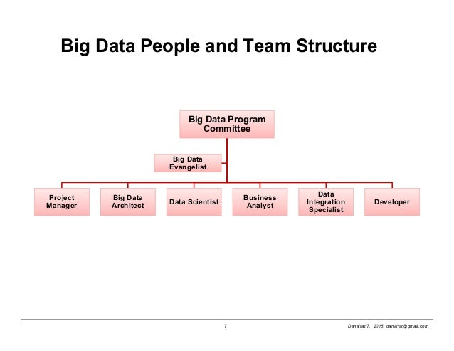 Big Data Project Management