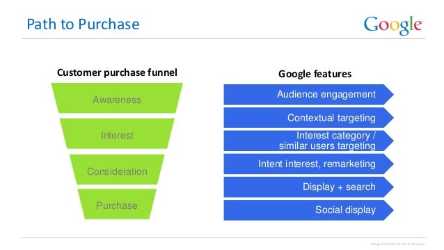 Example of a marketing funnel