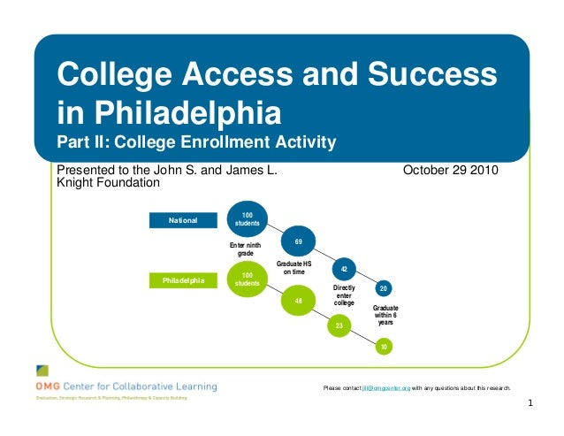 College Access and Successin PhiladelphiaPart II: College Enrollment ActivityPresented to the John S. and James L.        ...