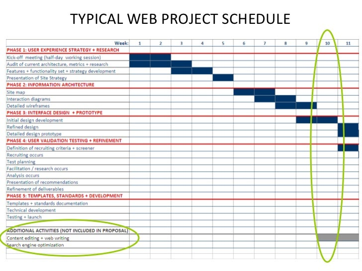 Typical web project schedule for Website build project plan