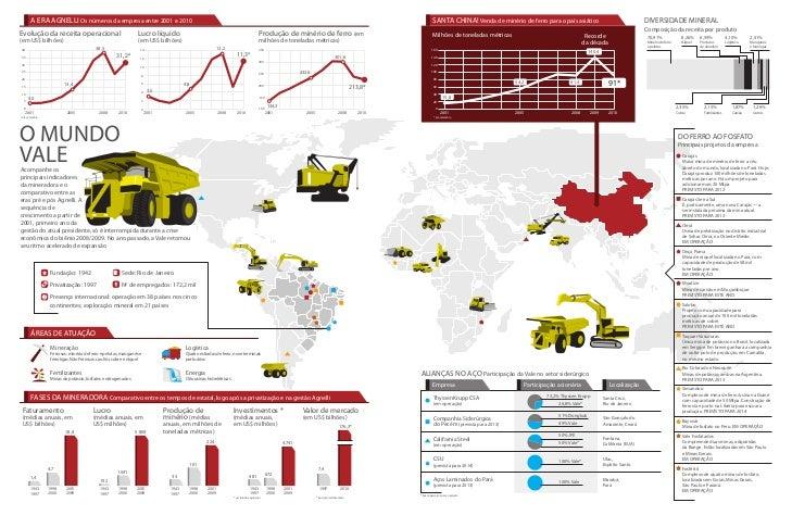 A ERA AGNELLI Os números da empresa entre 2001 e 2010                                                                     ...