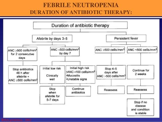 Ciprofloxacin tablets ciprofloxacin) dose, indications