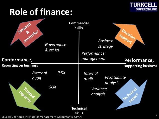 internal and external sources of finance 2 essay Describe sources of internal and external finance for a selected business for a business to run successfully on a daily basis it needs finances success.