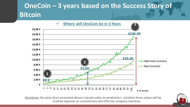 Evolution OneCoin