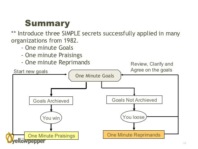 the one minute manager reaction paper essay An introduction to the one minute manager and one minute goal one minute manager, one minute praisings, one minute goal setting most helpful essay.