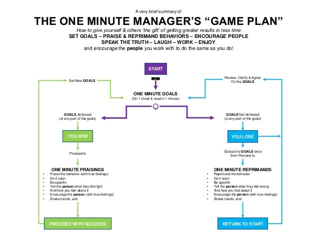 reaction paper to the one minute manager The story of a new one minute manager the story of a new one minute manager® for evaluation purposes only for evaluation purposes • flip chart paper.