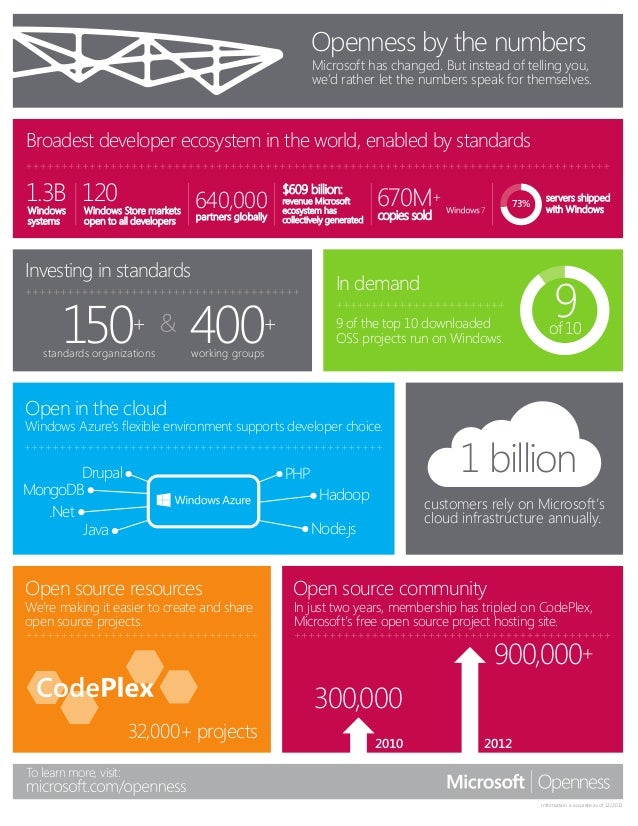 Openness by the numbers                                                                 Microsoft has changed. But instead...