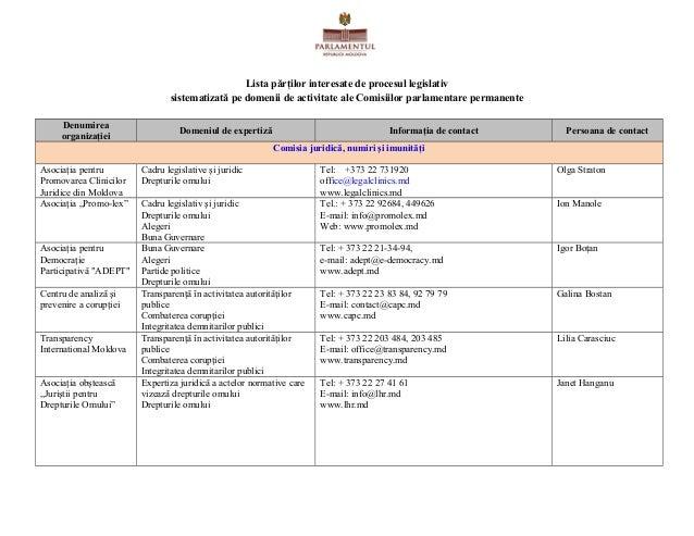 Lista părţilor interesate de procesul legislativ sistematizată pe domenii de activitate ale Comisiilor parlamentare perman...