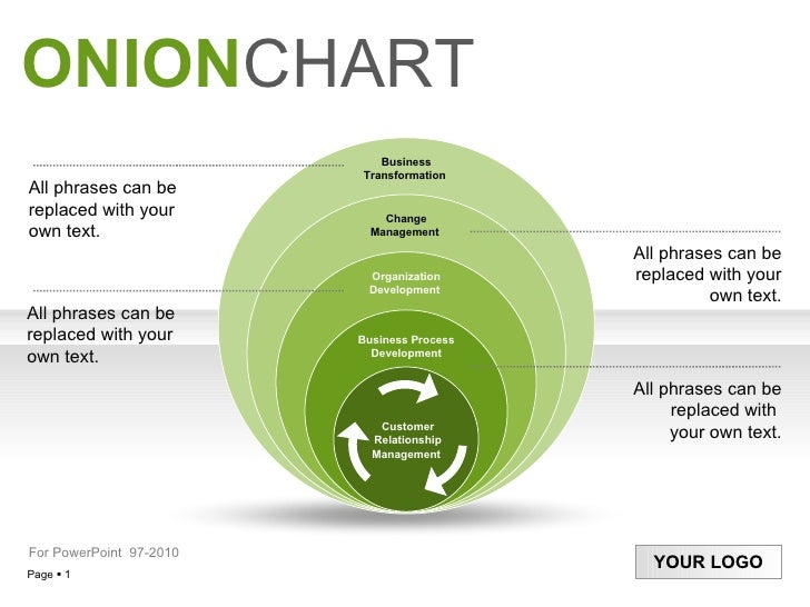 ONION CHART All phrases can be replaced with your own text. All phrases can be replaced with your  own text. All phrases c...