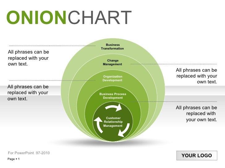 Onionchart