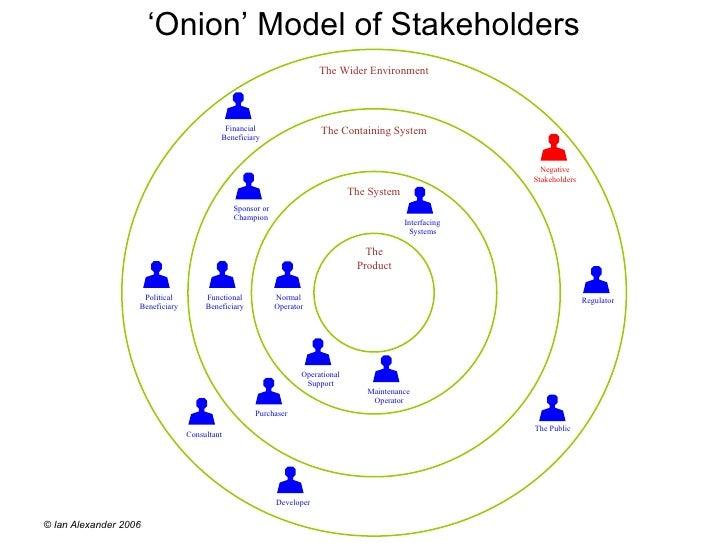 onion diagram    onion     model of stakeholders