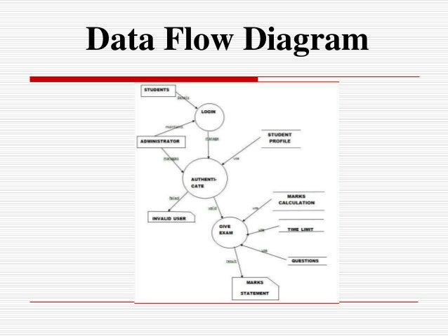 online examination on asp net    online examination system administrator context diagram    data flow