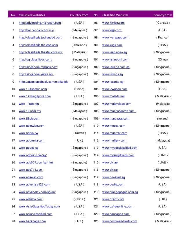 No. Classified Websites Country from No. Classified Websites Country from 1 http://advertising.microsoft.com ( USA ) 93 ww...