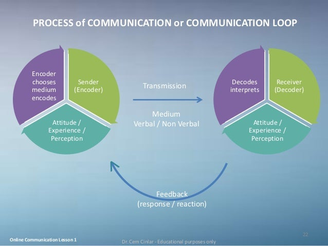 stappers communication and information process Purpose scope process description process diagram process inputs/outputs process relationships roles and responsibilities communication process.