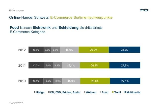 E-Commerce  Online-Handel Schweiz: E-Commerce Sortimentschwerpunkte Food ist nach Elektronik und Bekleidung die drittstärk...