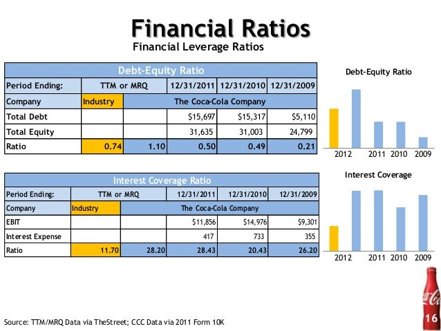 qantas financial ratios analysis