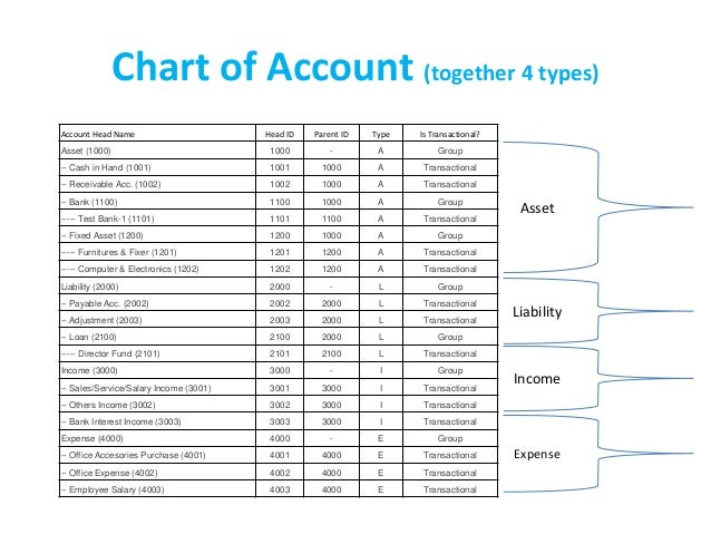 Online Cloud based Accounting Software for Personal or
