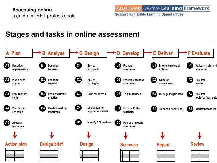 Online Assessment Model