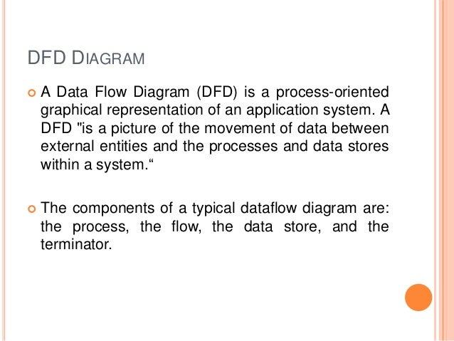 online bus reservation system    bus info module  payment module     dfd diagram