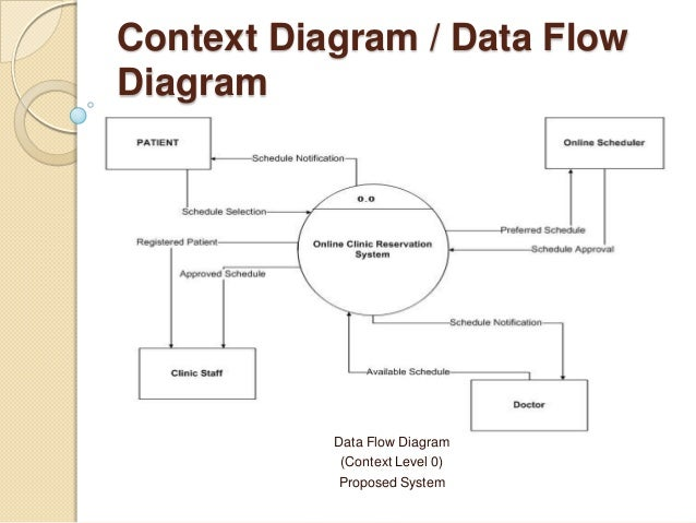 data flow chart trading technologies data flow diagram with    data flow diagram dfd provides a visual representation of the flow of information i e  data  in a system  by drawing a data flow diagram you can tell the