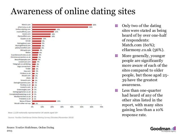 list of online dating sites uk Online dating and dating apps are one of the most popular ways to meet a new partner and there are more than 1,400 sites in the uk alone, catering for people from all walks of life and interests so whether you're mad about dogs, passionate about green issues or a connoisseur of fine wines you're sure to.