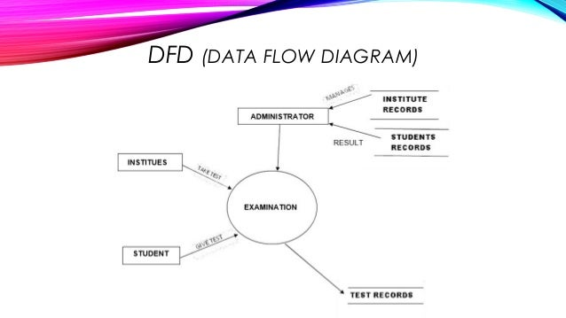 online exam system      dfd  data flow diagram