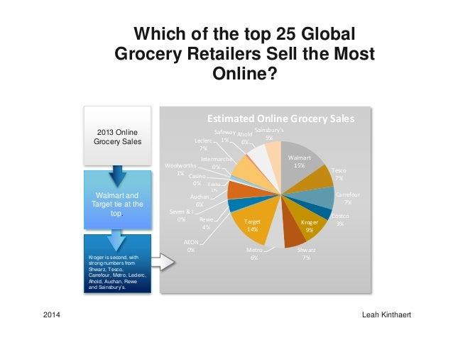 Global Retail Global Grocery Retailers