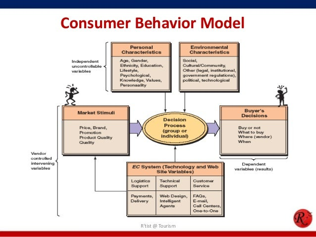 Industrial and Individual Consumer Behavior Models