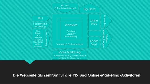 Tracking & Datenanalyse SEO Social Media Marketing Online-Marketing SEA Display Ads Affiliate Marketing Newsletter Offline...