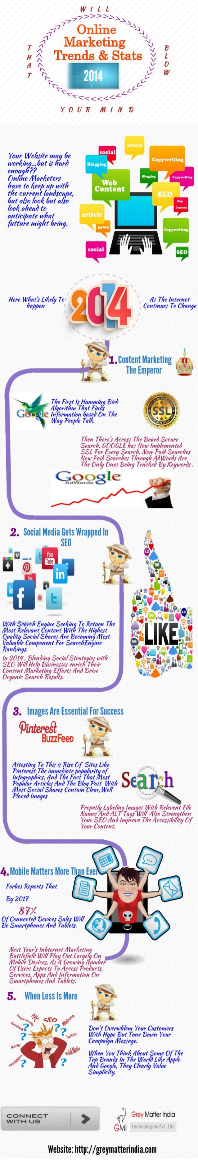 Online Marketing Trends & Statistics 2014 That Will Blow Your Mind