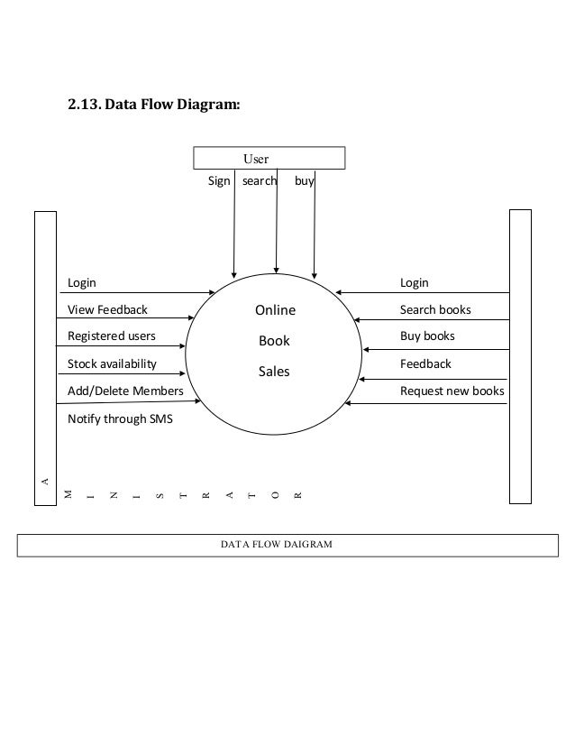 online old books sales by hemraj gahlot           data flow diagram