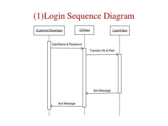 online project portalsequence diagrams