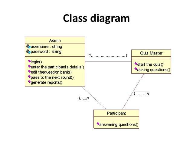 online quiz system project pptuse case diagram     class