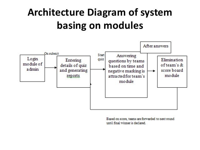 online quiz system project ppt    database server    architecture diagram