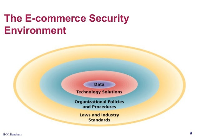 Online Security & Encryption