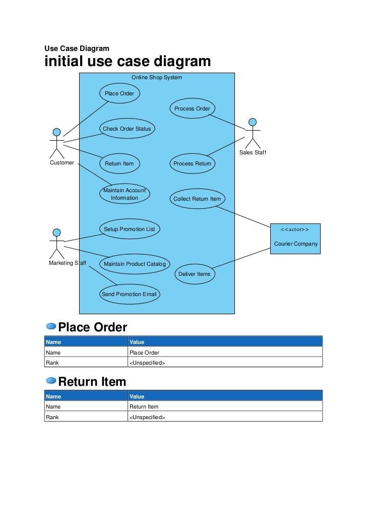 Online Shop System Use Case Diagram Report