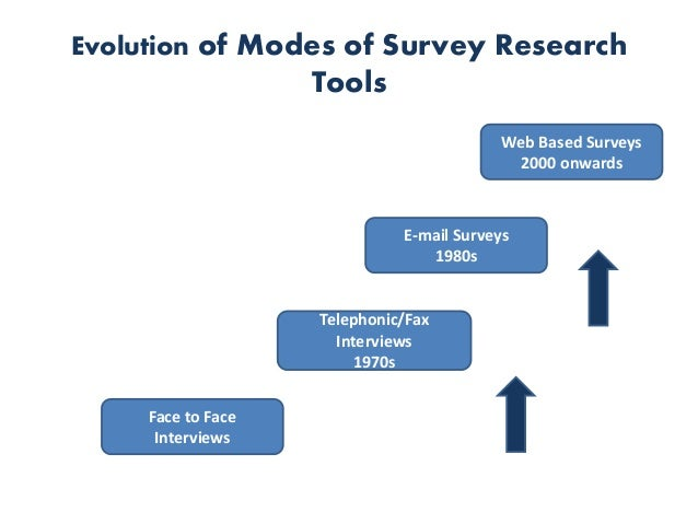 Online research tools