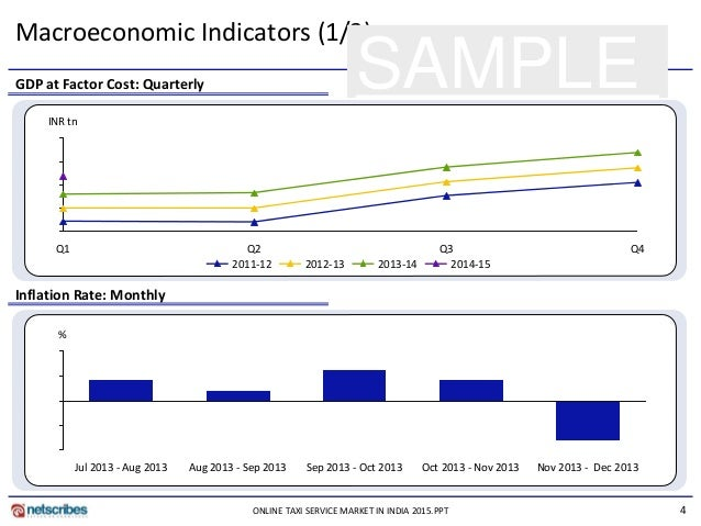macro economics indicators