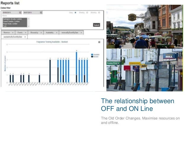 On & Off Line Relationship by Henry Lewington