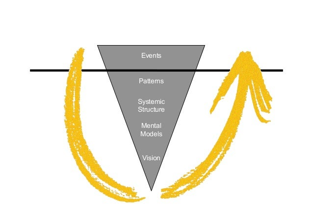 EventsPatternsSystemicStructureMentalModels Vision