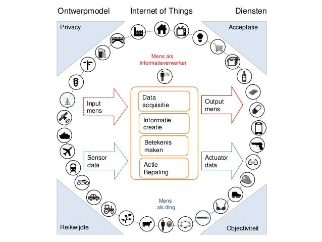 Ontwerpmodel  Internet Of Things  Diensten