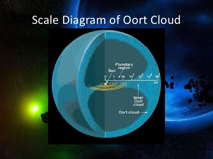 voyager oort cloud 2 - photo #34