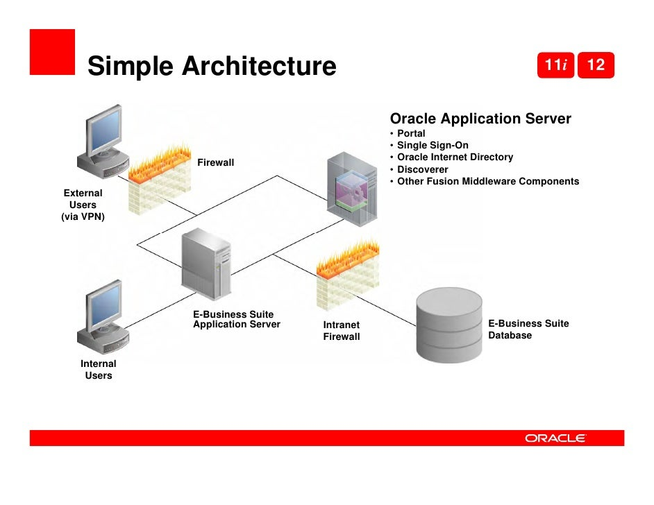 Oow 2009 using fmw ebs r12 for Oracle 10 g architecture