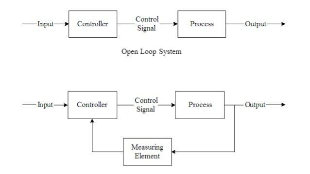 Open closed loop